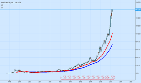 AMZN: A bubble Story.. Worlds Richest Man Producing Nothing, No tech..