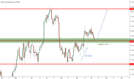 CHFJPY: CHFJPY (Daily) Price Action Analysis