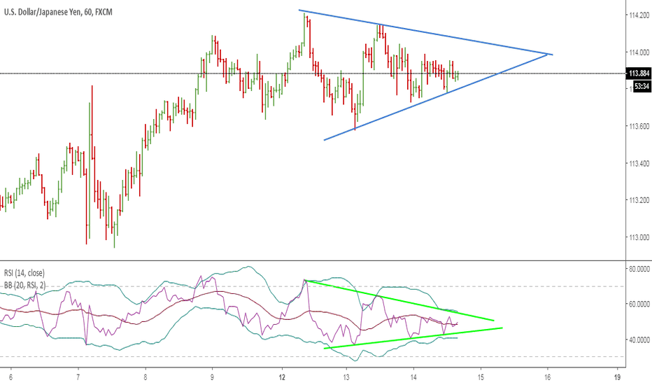 USDJPY: Треугольник на USDJPY H1