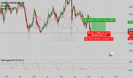 EURNZD: EUR/NZD long