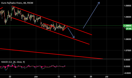 EURCHF: TURNING POINT FOR EURCHF??