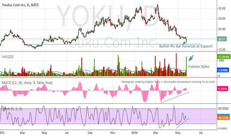 YOKU: Pin Bar Reversal at Support with HUGE volume SPIKE
