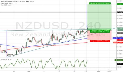 NZDUSD: NZDUSD Ascending Triangle (Continuation)