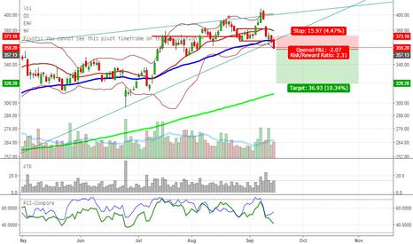 TATASTEEL: Support level broken. Trading below 50 day MA/RisingChannel .