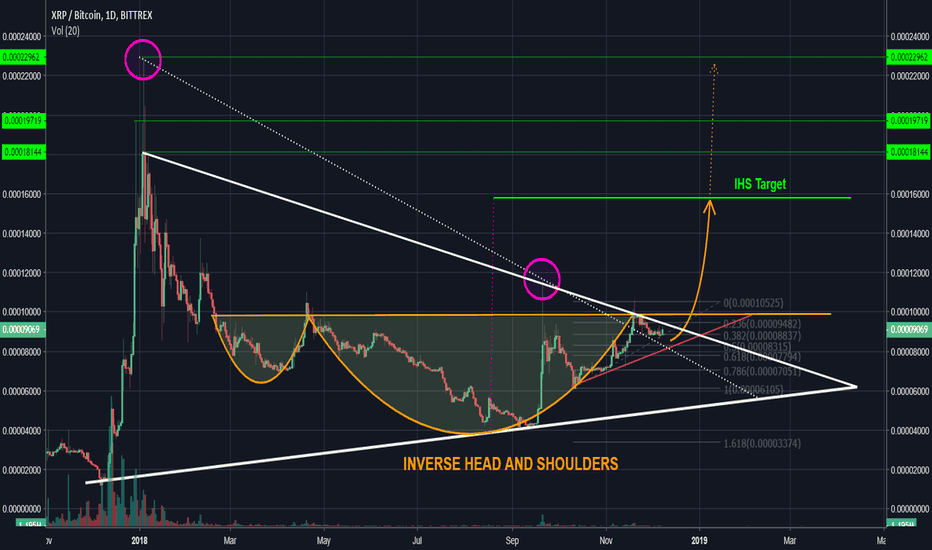 XRPBTC: XRP - Inverse Head and Shoulders on Ripple's Daily