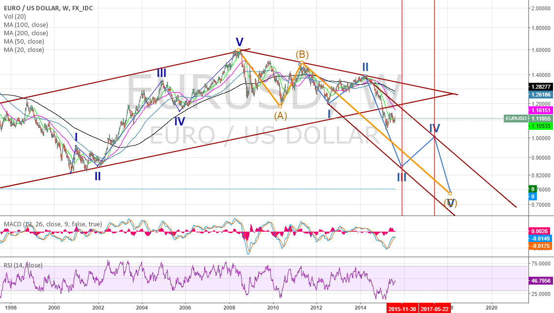 EURUSD : Elliott Wave Pattern on Weekly Charts