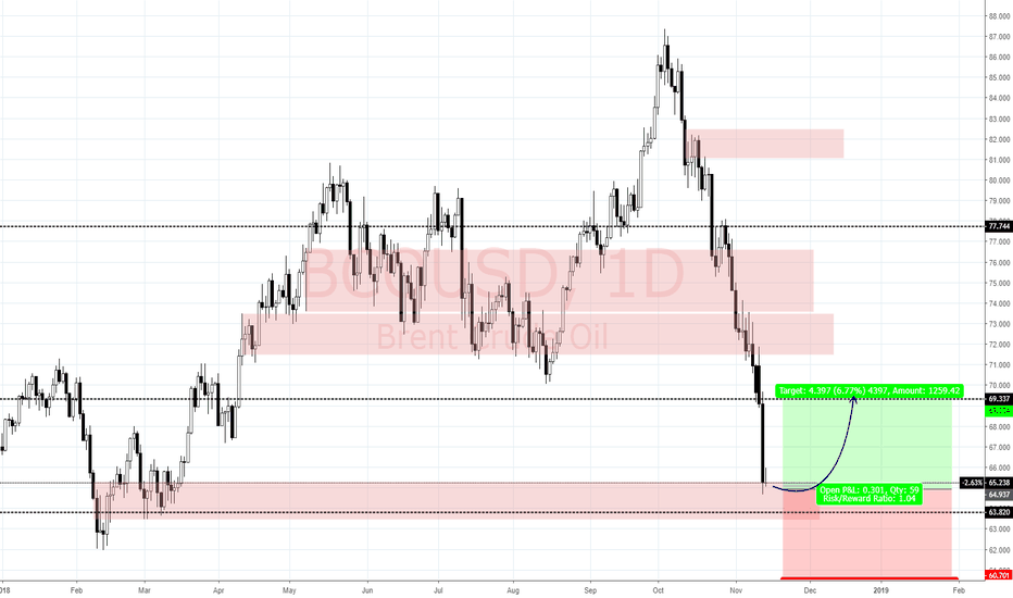 BCOUSD: View on Brent Crude Oil (14/11)