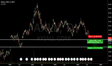 AXLL: AXLL short setup