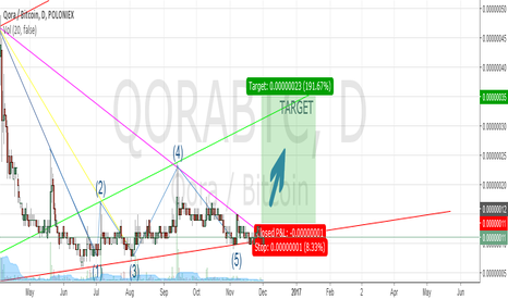 QORABTC: QORA, breakout from the Triangle in the next 72hours! be ready!