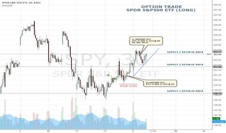SPY: OPTION TRADE