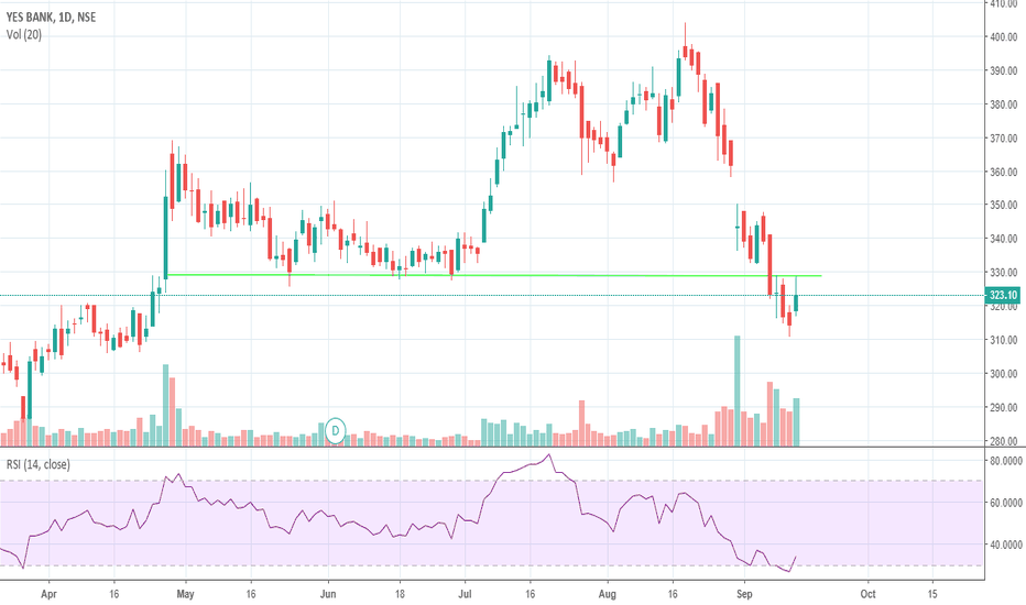 YESBANK: Yes Bank Possible Weekly Range Breakout