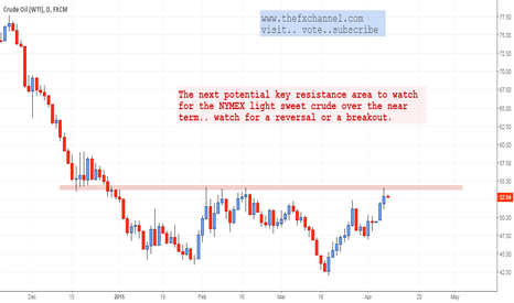 USOIL: Watch this level: WTI Oil Daily