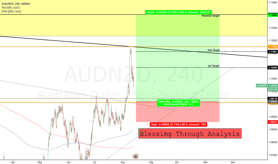 AUDNZD: Long Opportunities for AUDNZD