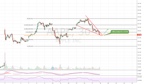 AAPL: Falling wedge into .618