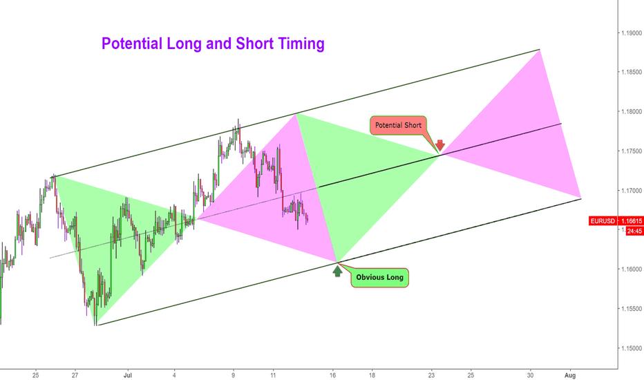 EURUSD: EurUsd Potential Long and Short Timing