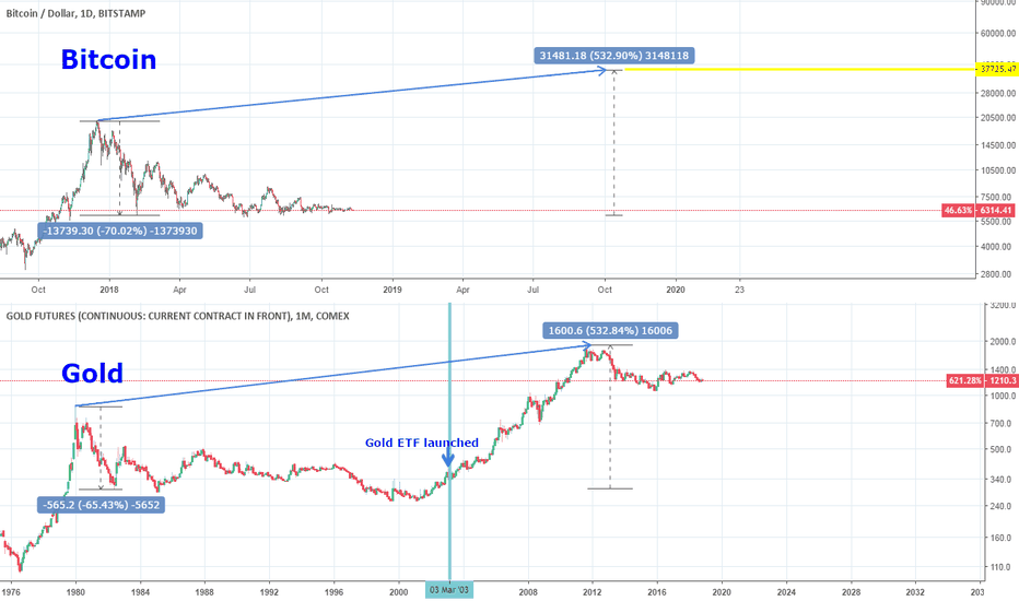 BTCUSD: Bitcoin ETF to skyrocket the market to $38000 as Gold did?