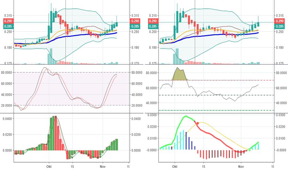 7108: Trading View #7108 Perdana