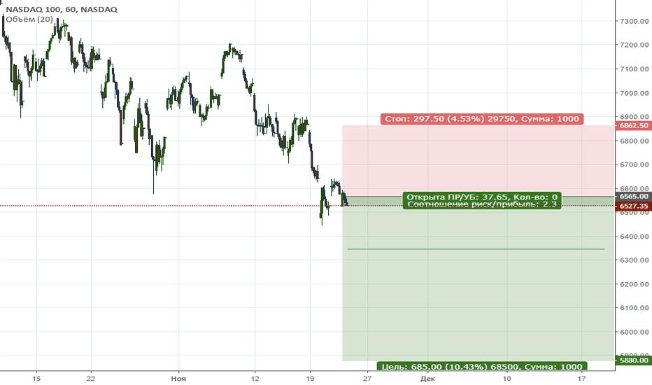 NDX: NASDAQ. Цена продолжает находиться в медвежьем тренде