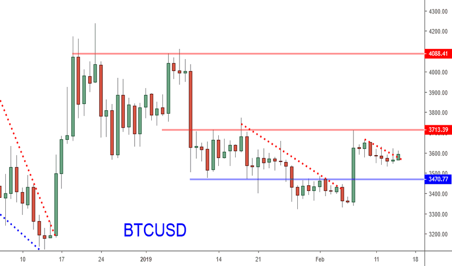 BTCUSD: Bitcoin: Structure Still Says Strong. 4K In Sight?