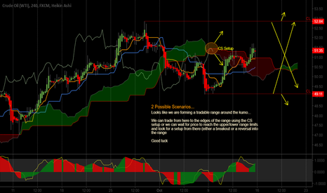 USOIL: 2 Possible Scenarios...