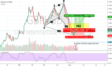 GBPUSD: Bullish Shark GBP/AUD Buy Stop