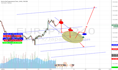 EURJPY: My Market map of EJ lets see how it goes