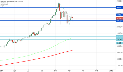 DJI: $DJI looks we get stable?