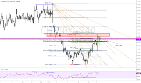 CHFJPY: CHFJPY - Possible Short + Fakey + Fib Clusters