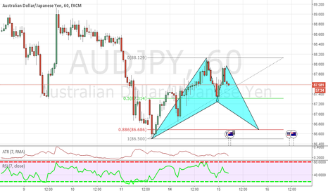 AUDJPY: WE GOT BAT ON AUSJPY