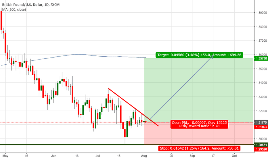 GBPUSD: GBPUSD Trend reverse to Bullish from 1.3117