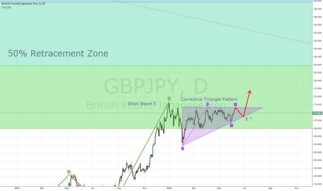 GBPJPY: GBP/JPY daily - Corerctive Triangle Pattern