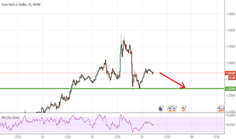 EURUSD: research the support