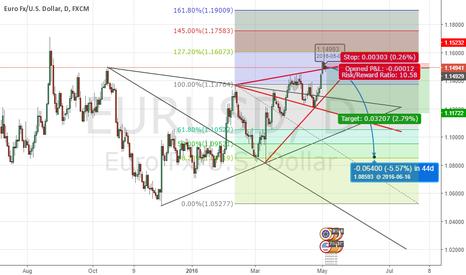 EURUSD: EUR/USD Extreme SHORT Bias. Two confirming WW
