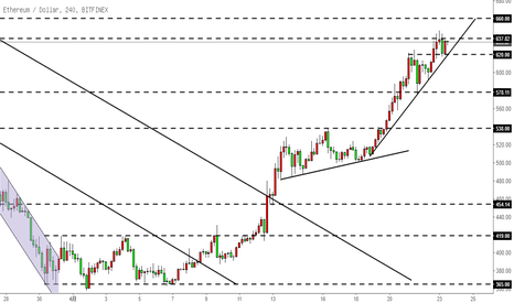 ETHUSD: 以太坊ETH-沿趋势线平稳上涨,暂看660.0