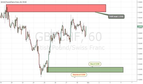 GBPCHF: Buy GBP/CHF