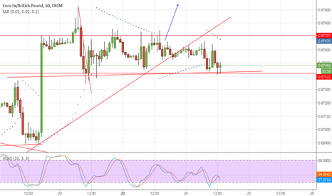 EURGBP: EURGBP h1 fase laterale