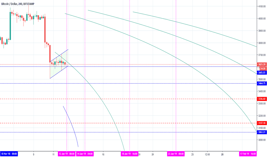 BTCUSD: BTCUSD - Bearish Flag & Some Important Time and Price Levels