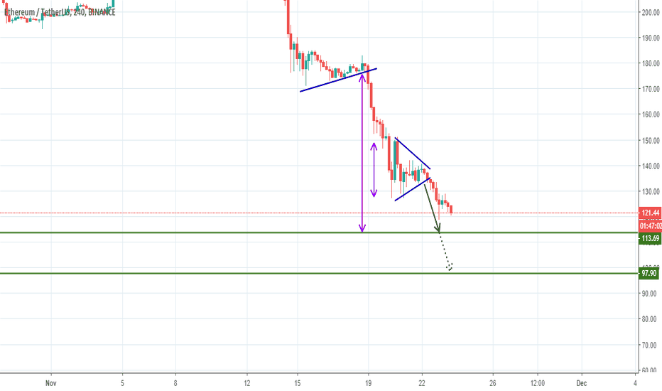 ETHUSDT: ETHUSDT - Bearish Pennant & Symmetric Triangle