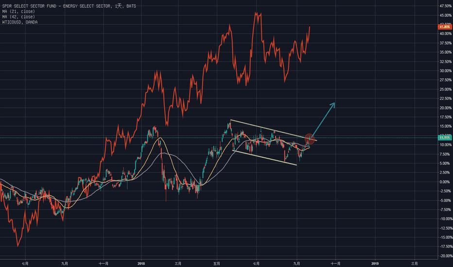 XLE: 能源類股/XLE/下降楔型突破/