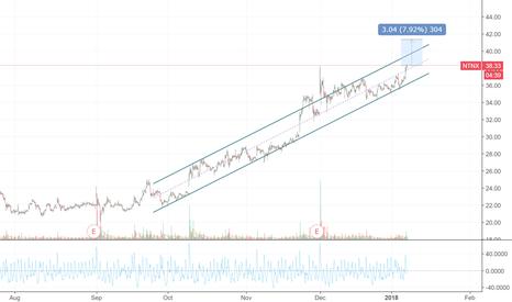 NTNX: NTNX - Still headroom for another 7,5% profit