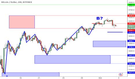BTCUSD: BTCUSD Perspective And Levels: Watching For 4100 Support Break.