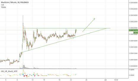 BLKBTC: BLK/BTC chart