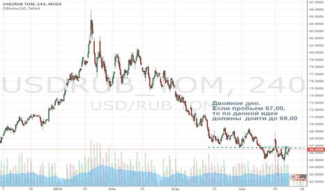 USDRUB_TOM: Длинная позиция по доллару к рублю