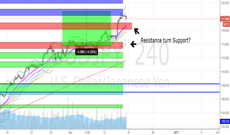 USDJPY: Time for USDJPY to test its previous resistance