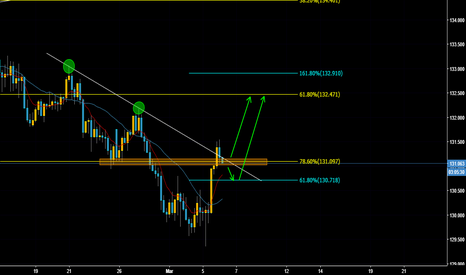 EURJPY: EURJPY Possible Buy