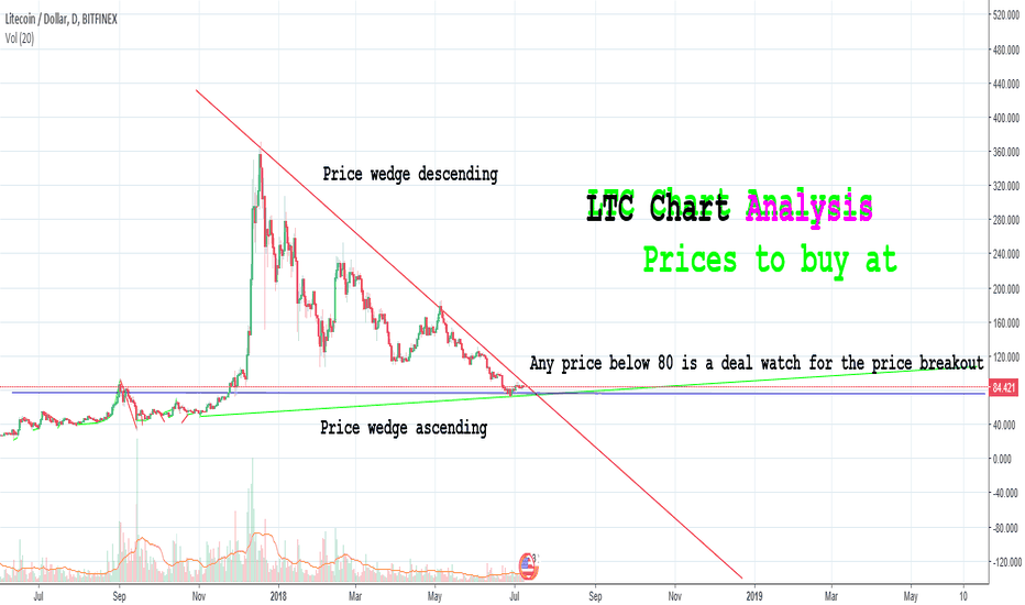 LTCUSD: LTC Chart Analysis. Critical Price Point Reached. Breakout Soon