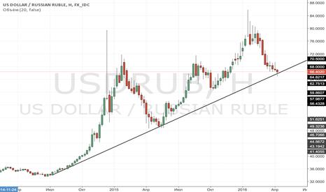 USDRUB: Очень длинная позиция по доллар/рубль