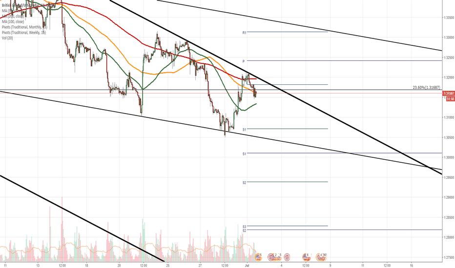 GBPUSD: GBP/USD bounces off resistance