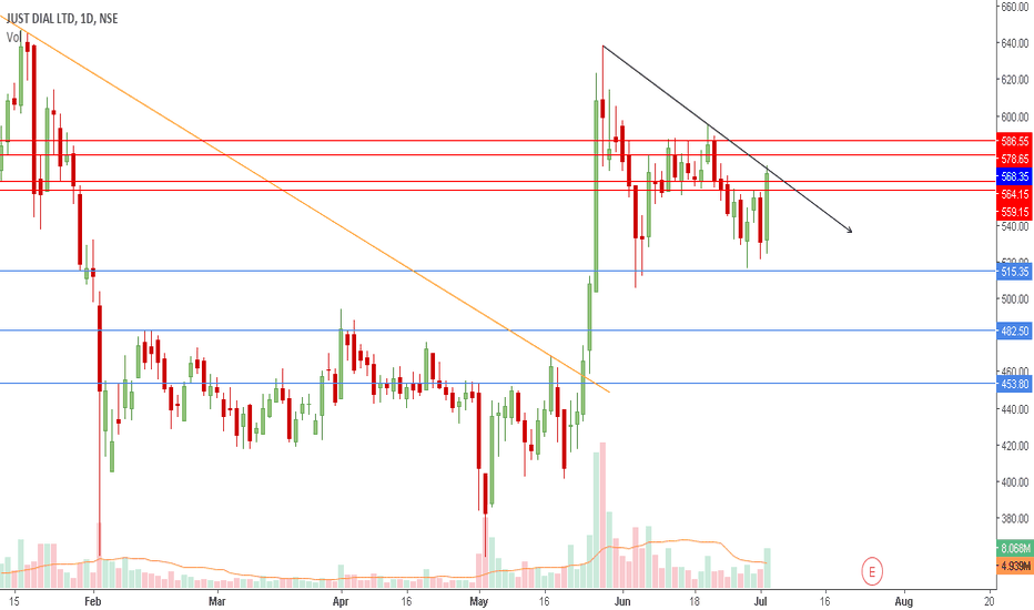 JUSTDIAL: JustDial | Watchout for Breakout