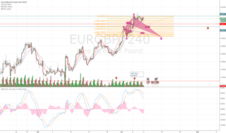 EURGBP: Patiently waiting for a sell signal 4 hour chart